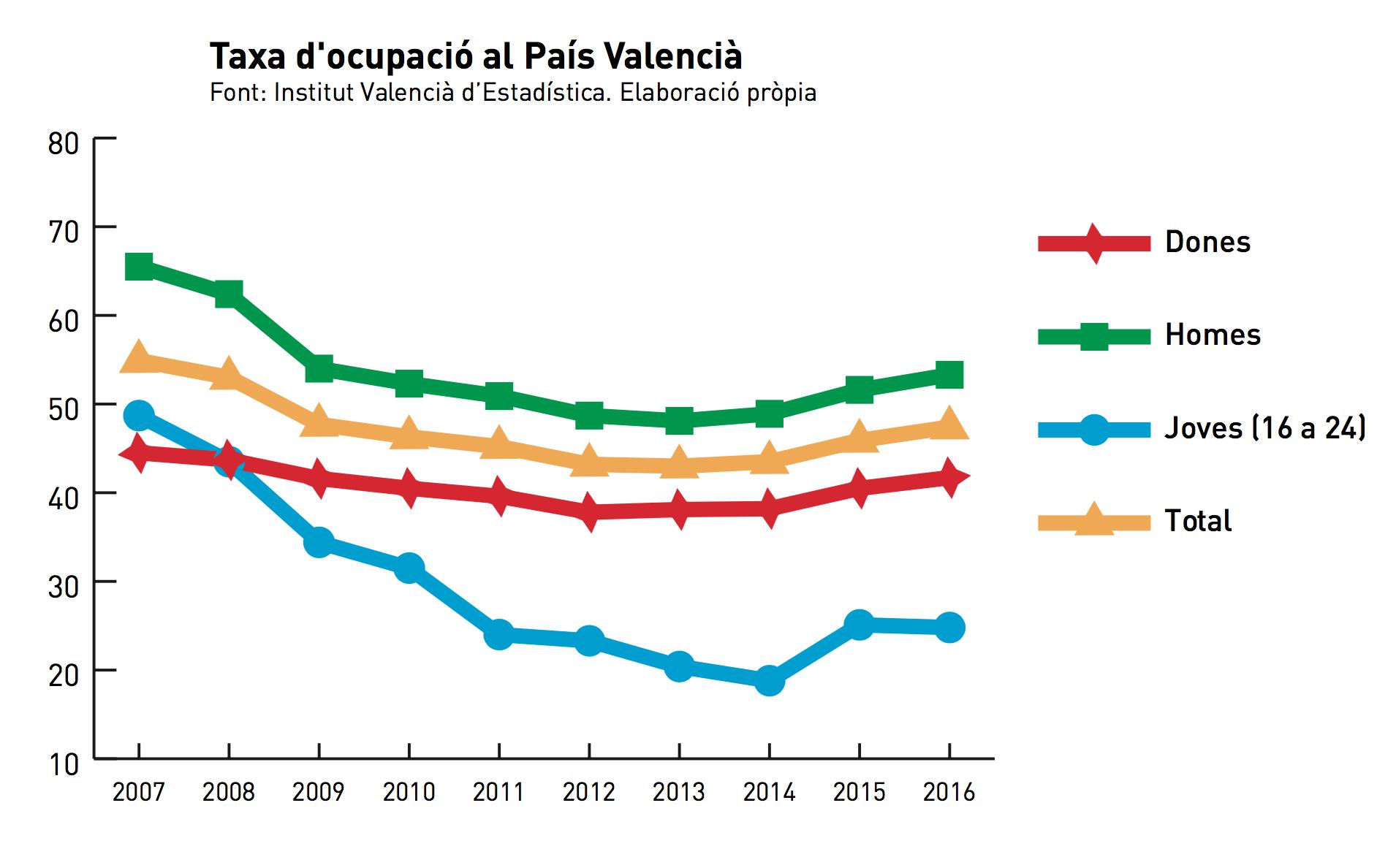 Taxa d'atur al País Valencià