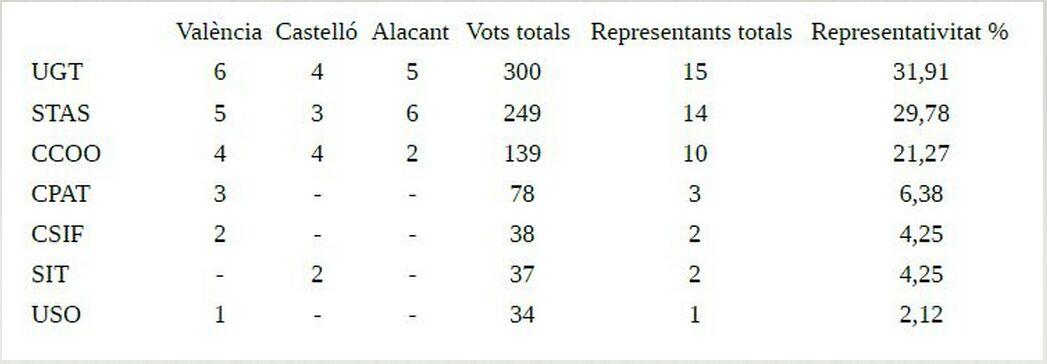 Resultats electorals en VAERSA