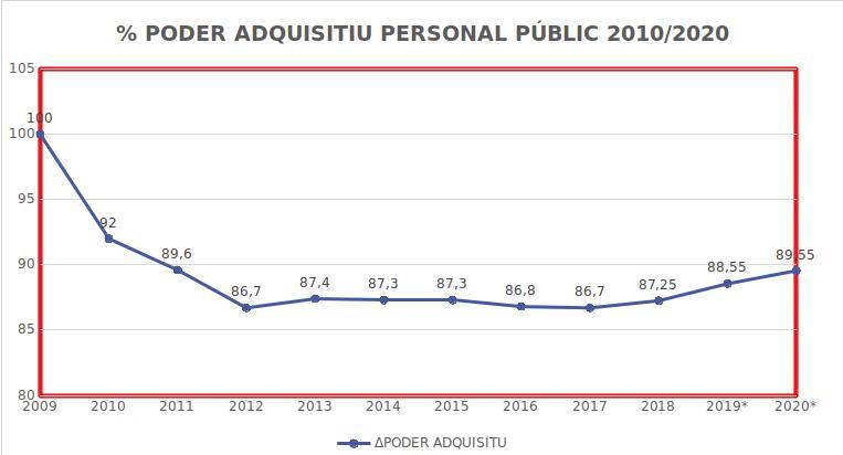 Intersindical Valenciana exigeix l'habilitació d'un fons del 2% per a la recuperació del poder adquisitiu del personal de la Generalitat