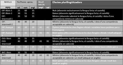 taula decret plurilingue